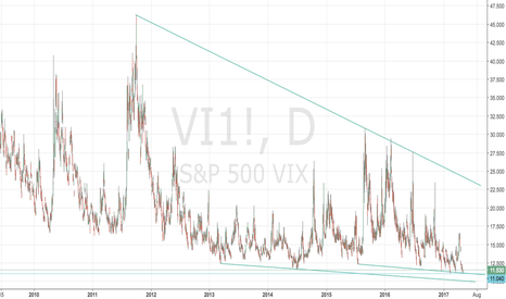 VI1!: Vix Fix for June/July; Get one here