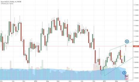 EURUSD: FX: EUR/USD