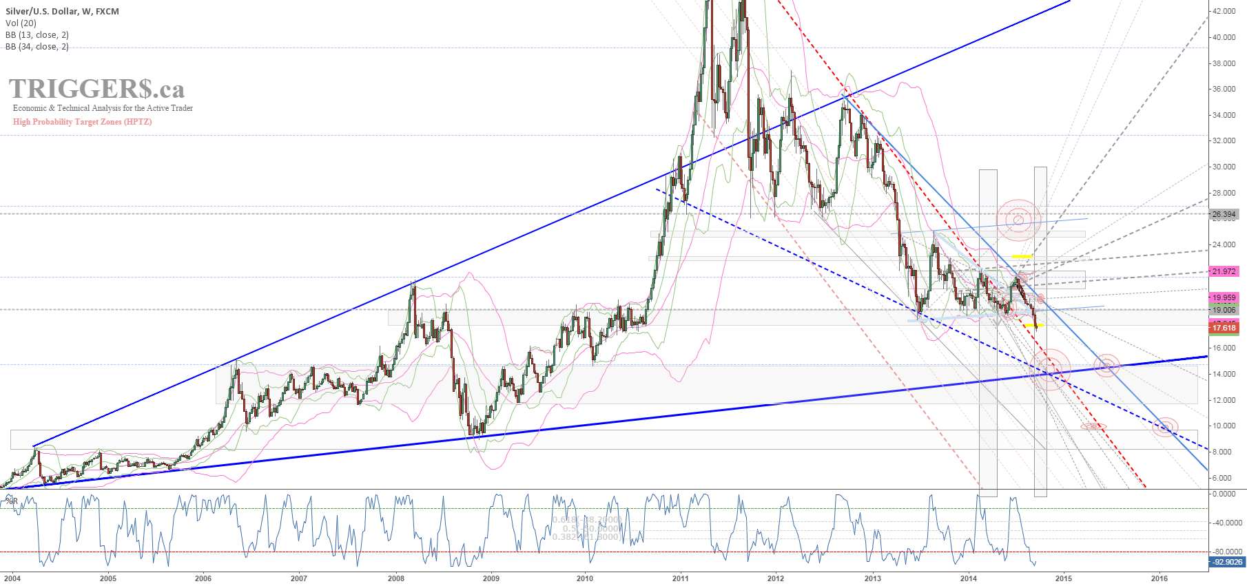 SILVER TRIGGER$ OCT 2014 WEEKLY