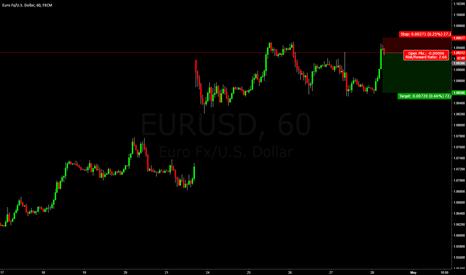 EURUSD: Short EURUSD 60m