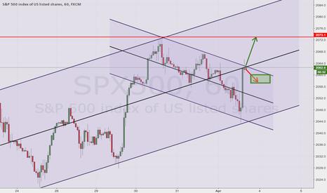 SPX500: Lets See If It breaks Resistance