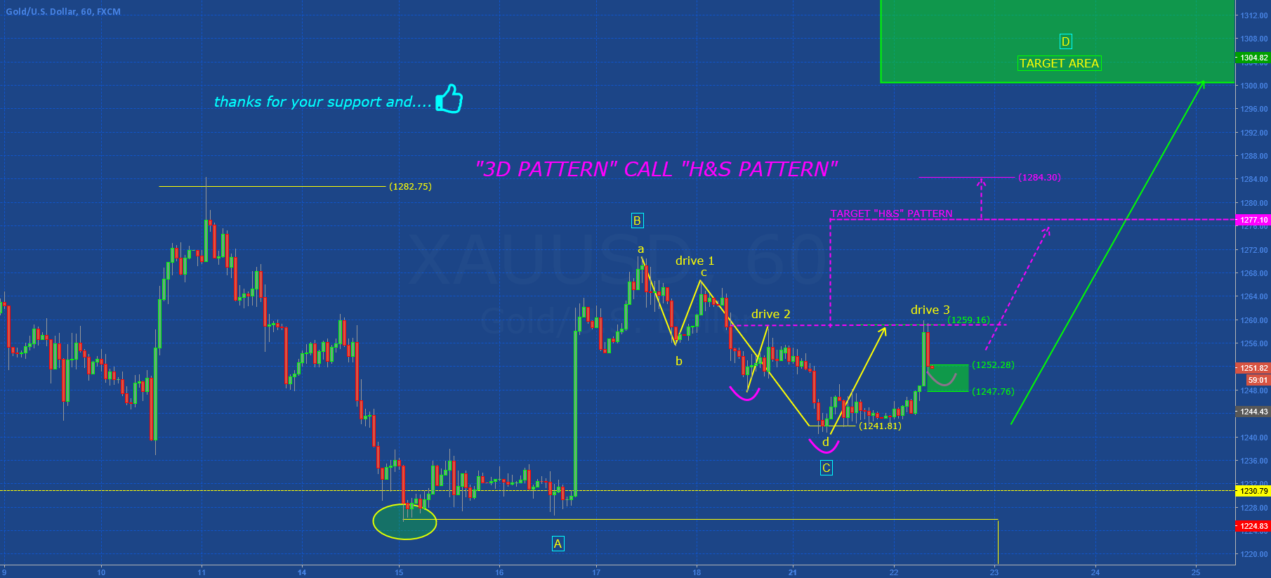 "GOLD: ""3D PATTERN"" CALL ""H&S PATTERN"""