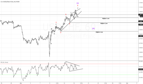 USDCHF: 60 MN #USDCHF count..2 more high for wave 1 of c