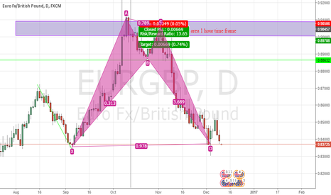 EURGBP: eg rise