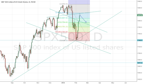 SPX500: Right side shoulder reversal pattern completed...