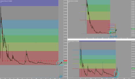 DOGEBTC: #Steem and #Doge are continuing. #XPM primecoin just starting
