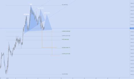 XAUUSD: 2 Possible H&S & matching Fibonacci targets I'm watching.