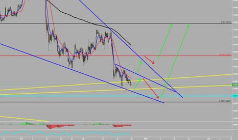 XAGUSD: Silver Possible moves