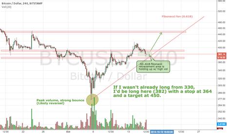 BTCUSD: Fibonacci bounce, uptrend resumption coming?