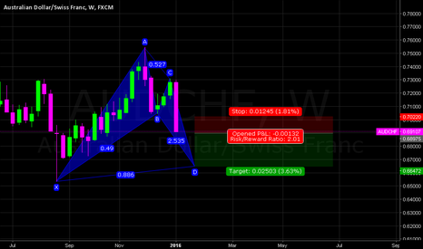 AUDCHF: AUDCHF W (BAT PATTERN) SHORT