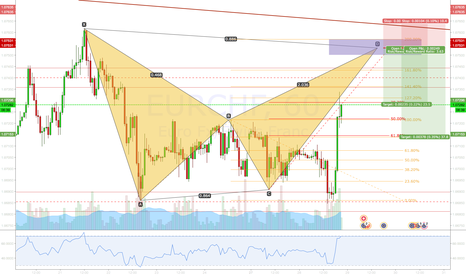 EURCHF: EURCHF: Bearish Bat