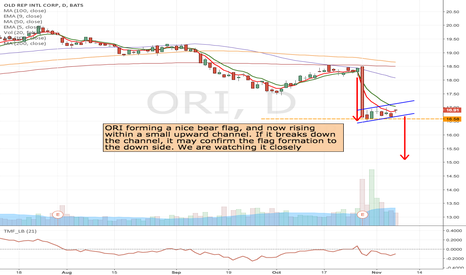 ORI: ORI - Bear flag formation