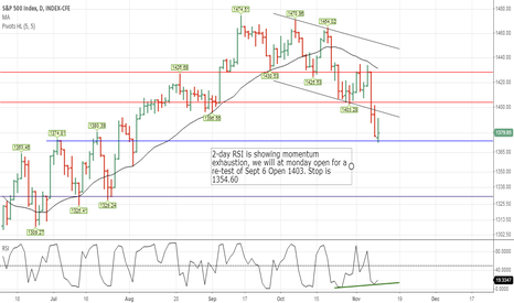 SPX: Momentum  Exhaustion