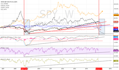 SPY: SPY USD EURO OIL GLD Moments in time