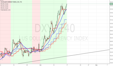 DXY: DXY Dolllar Index