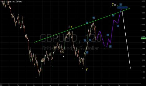 GBPUSD: FX:GBP/USD