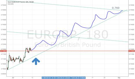 EURGBP: eurgbp long 0.760