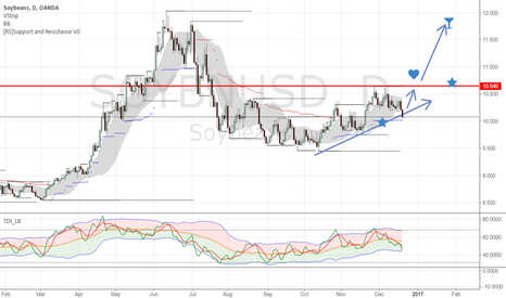 SOYBNUSD: SOYA B USD LONG