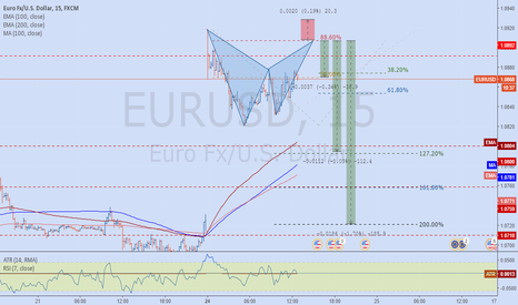 EURUSD: EURUSD The Bat up in the sky of Gotham City