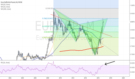 EURGBP: Monthly harmonic pattern in play