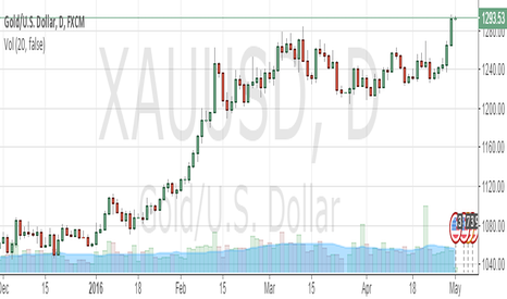 XAUUSD: sell gold spot xau/usd sl 1310 tgt 1250$
