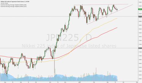 JPN225: JPN255 (Nikkei) está formando uma Cunha (wedge) interessante