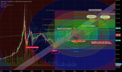 BTCUSD: Bitcoin 2013/2