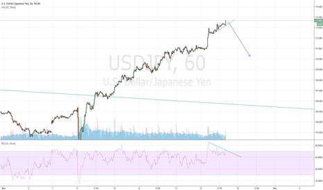 USDJPY: Time to sell USD