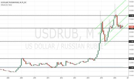 USDRUB: Рубль - Тренд - Месяц - 140816