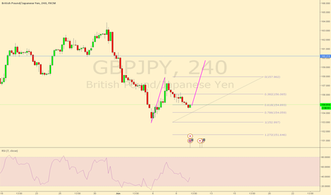 GBPJPY: GBPJPY 4hr 618 retracement