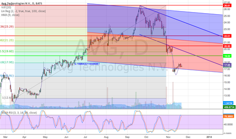 AVG: #AVG bear trend, fundamentally till Febr