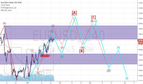 EURUSD: RED VS BLUE EURUSD H4
