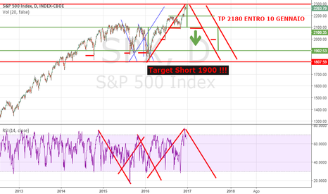 SPX:  THE BIG SHORT !! recessione o crisi passeggera ???