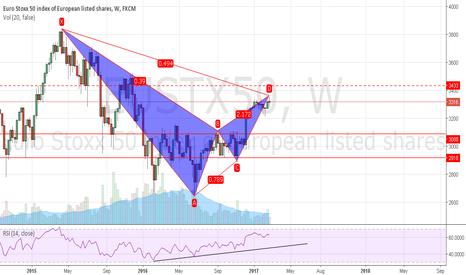 EUSTX50: bearish gartley in the chart
