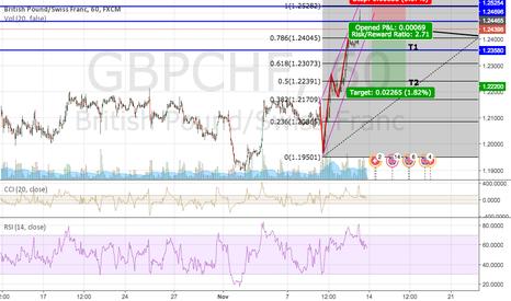 GBPCHF: GBP/CHF Short?