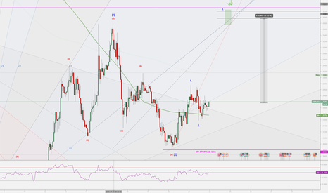 GBPUSD: GBPUSD Wave3 Possible Time and Price Target Zone