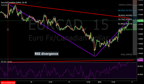 EURCAD: Fib. Retracement, RSI Divergence