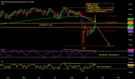 SPX500: A sell-off may continue on the S&P500, Nasdaq 100 and UK100