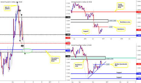 GBPUSD: Interesting PA being seen on the pound...