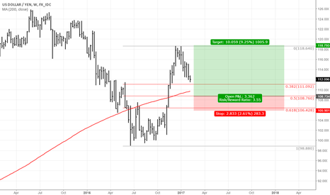USDJPY: USDJPY test of weekly levels