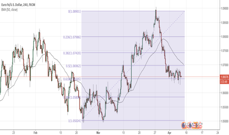 EURUSD: EURUSD Trading HALTED in lieu of Non Farm Payrolls?