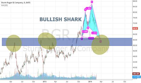 RGR: BULLISH SHARK