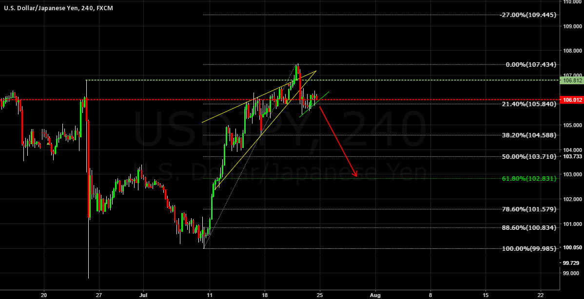 USDJPY SELL THE BREAKOUT