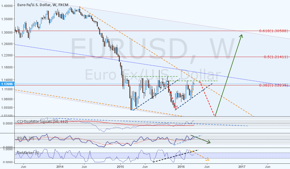 EURUSD an long term speculative idea