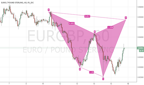 EURGBP: Bearish Shark EURGBP 60m Chart