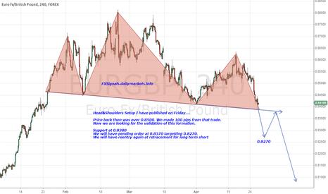 EURGBP: Great short opportunity on $EURGBP