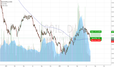 USOIL: Long WTI