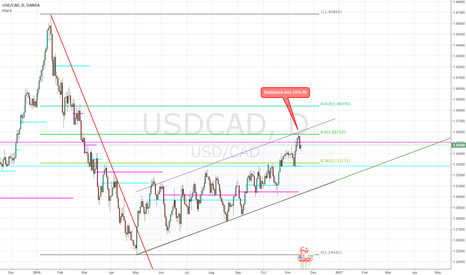 USDCAD: Possible Bear flag in USDCAD