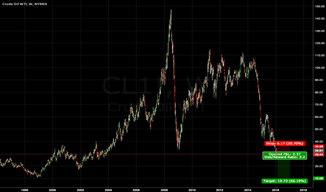 CL1!: Oil (for immediate delivery) to $10 on supply glut
