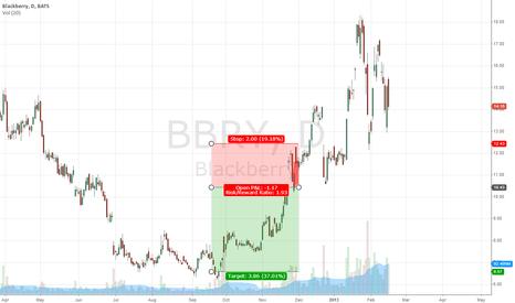 BBRY: short BBRY